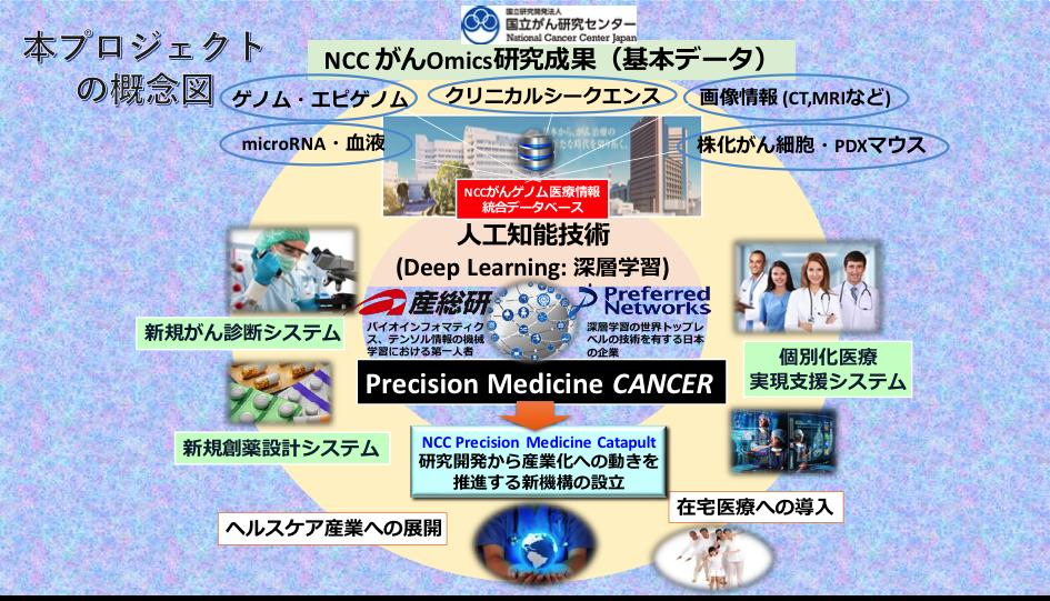 人工知能(AI)を活用した統合的がん医療システム開発プロジェクト開始