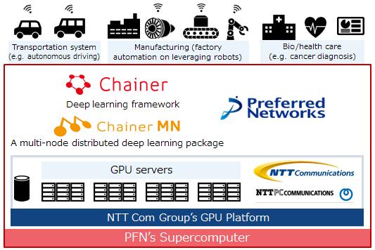Preferred Networks Launches one of Japan's Most Powerful Private Sector Supercomputers