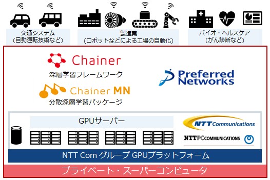 Preferred Networks、民間企業の計算環境として 国内最大級のプライベート・スーパーコンピュータを9月から稼働