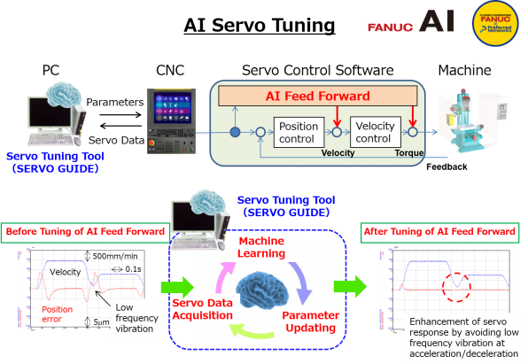 FANUC's new AI functions utilizing machine learning and deep learning