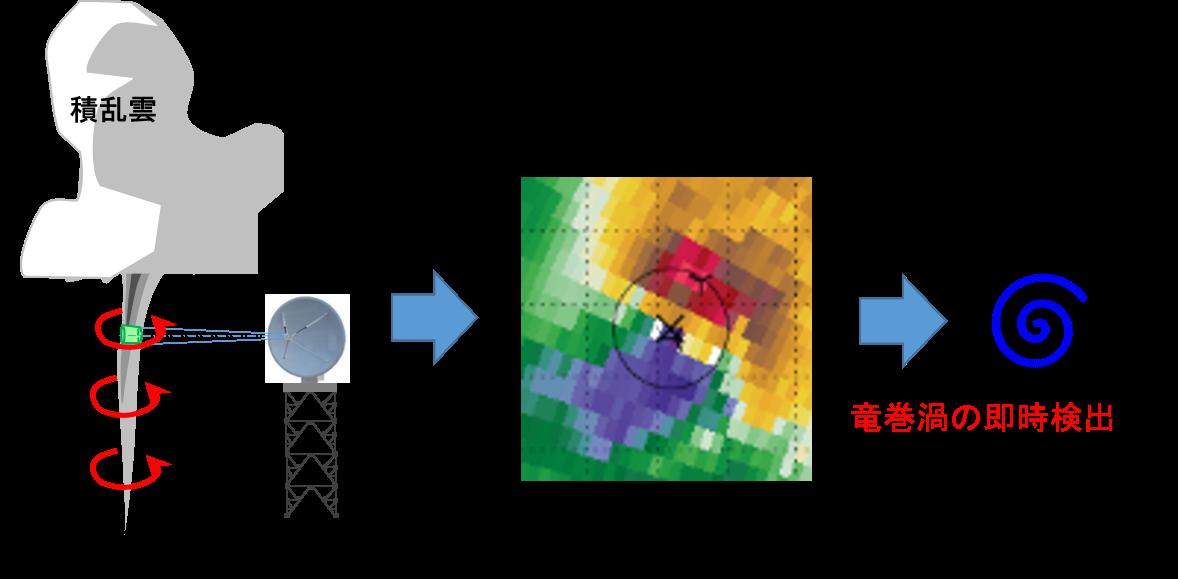 気象研究所と夏季の竜巻探知手法の開発契約を締結