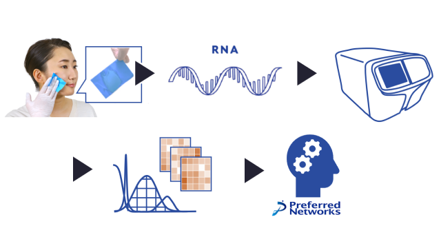 Juntendo, Kao and PFN Discover Skin Surface Lipids-RNA Patterns Specific to Patients with Parkinson's Disease