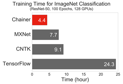 Training Time for ImageNet Classification