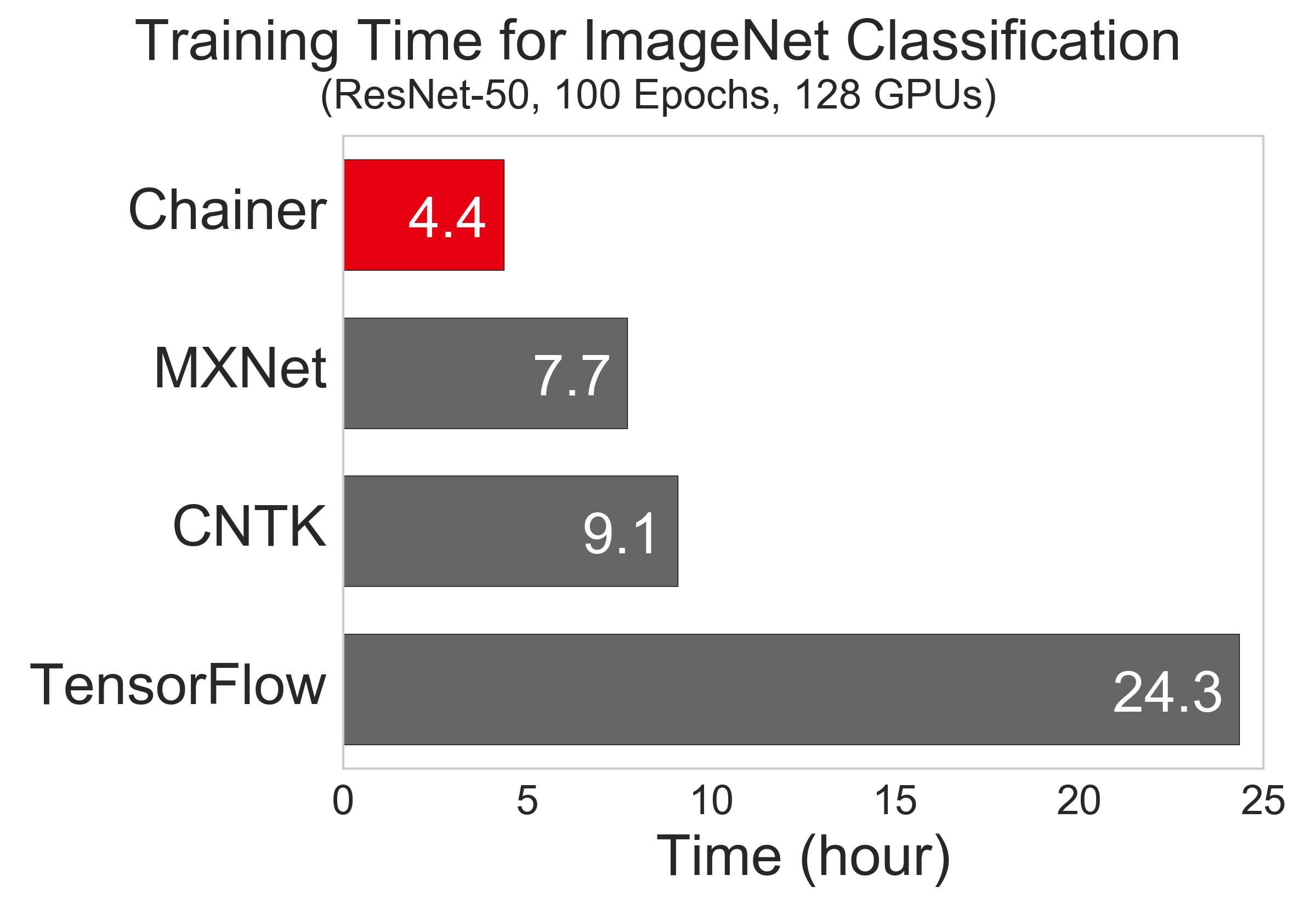 Chainer Vs Pytorch Vs Tensorflow