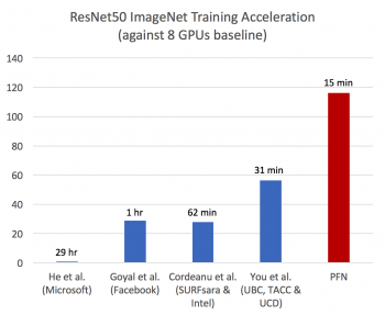 Preferred Networks achieved the world's fastest training time in deep learning, completed training on ImageNet in 15 minutes,using the distributed learning package ChainerMN and a large-scale parallel computer