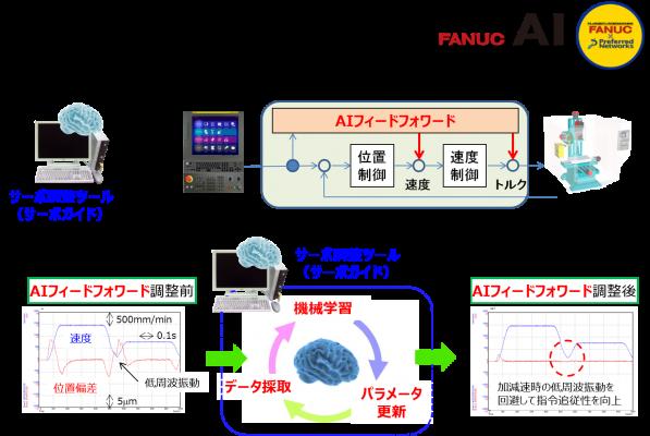 機械学習、深層学習を活用したファナックのAI新機能